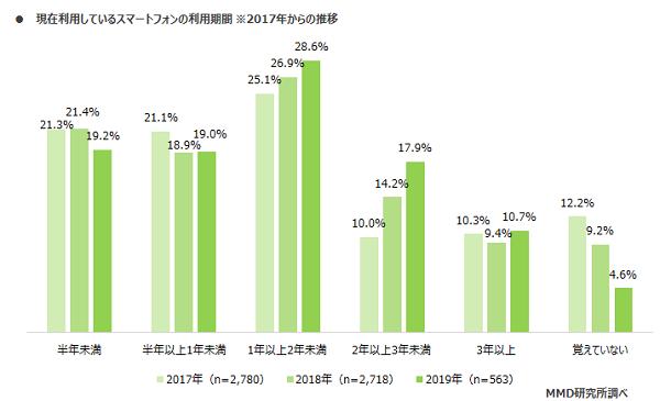 MD研究所の調査によって利用しているスマートフォンの利用期間の割合