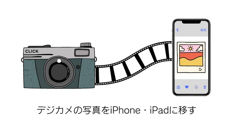 カメラからiPhoneに写真を取り込む方法